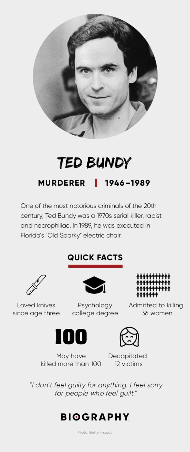 Ted Bundy - Victims, Family & Death - Biography