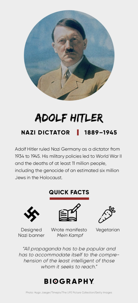 Adolf Hitler Fact Card