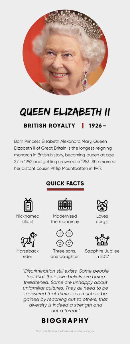 Queen Elizabeth Fact Card