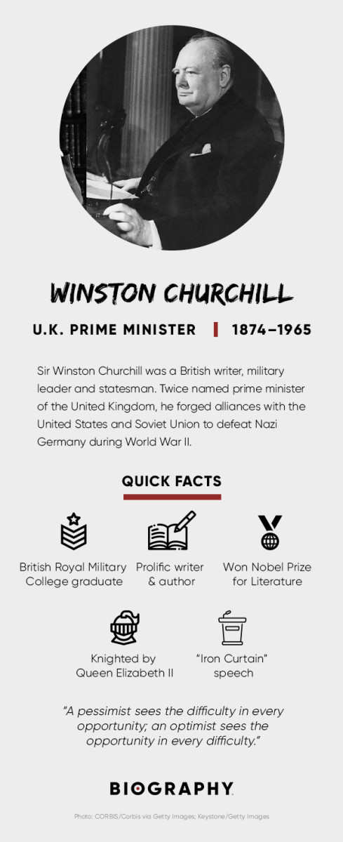 Winston Churchill - Quotes, Paintings & Death - Biography