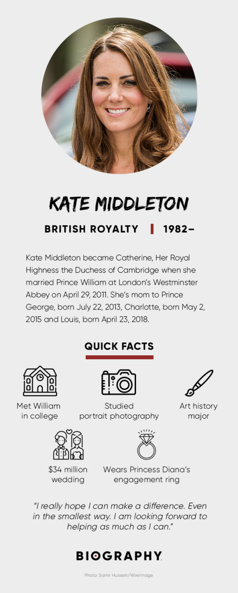 Kate Middleton Fact Card