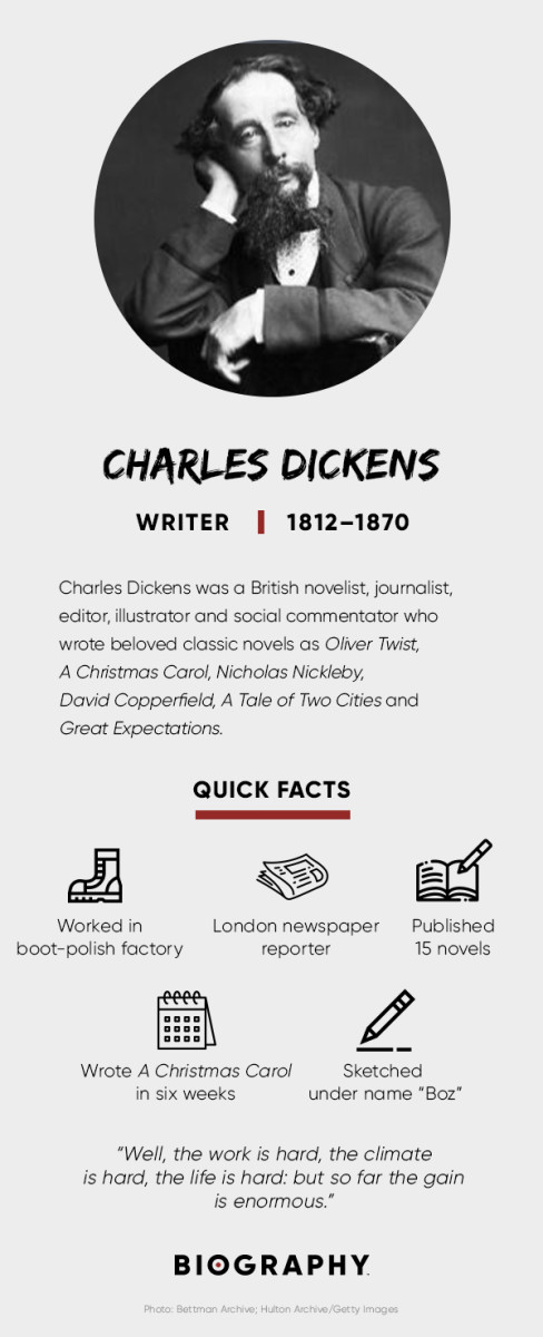 Charles Dickens Fact Card